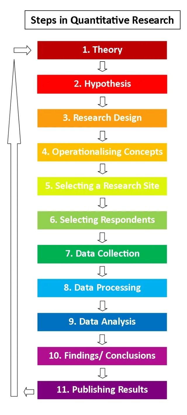 quantitative research stages