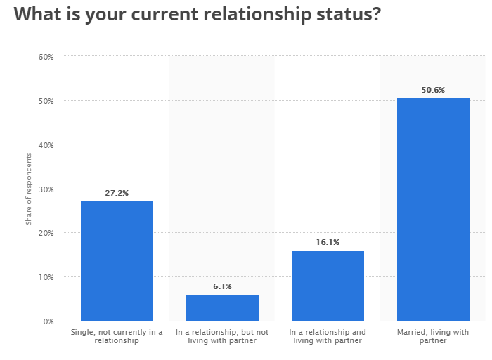 single people UK 2017