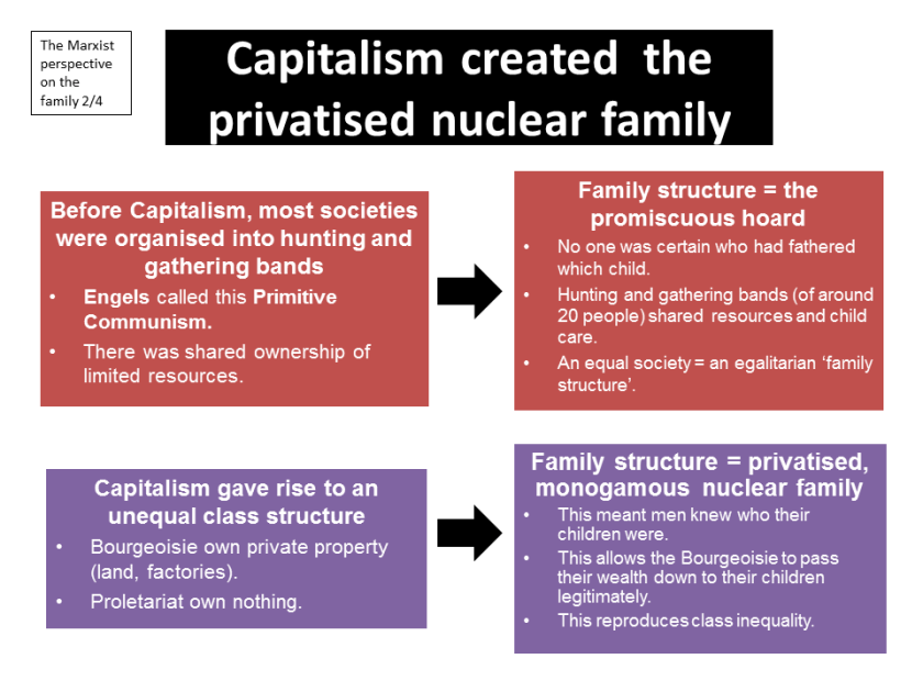 Engels Family Capitalism Private Property