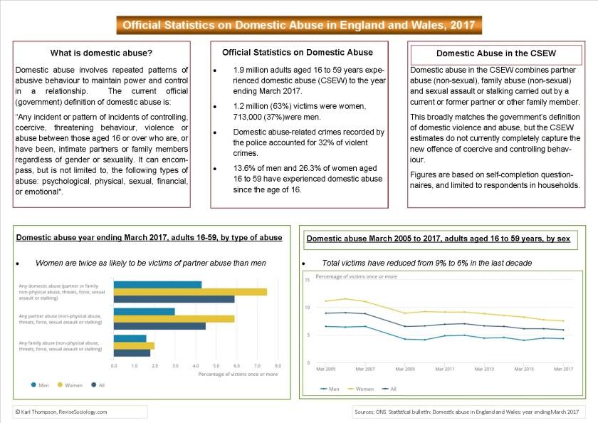 Domestic Abuse Statistics 2018.png