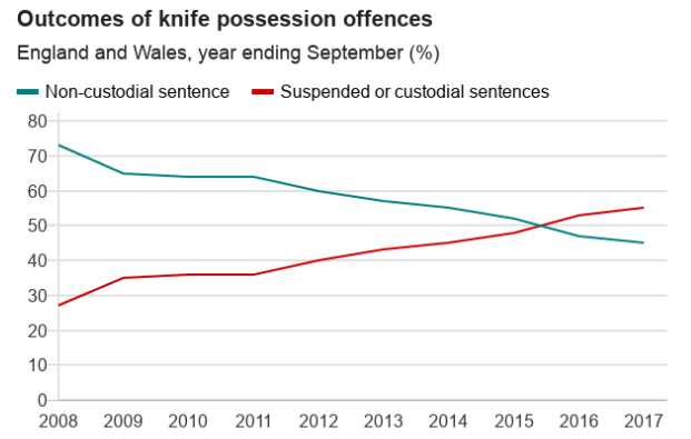 Knife crime punisment