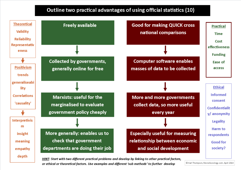 practical advantages official statistics