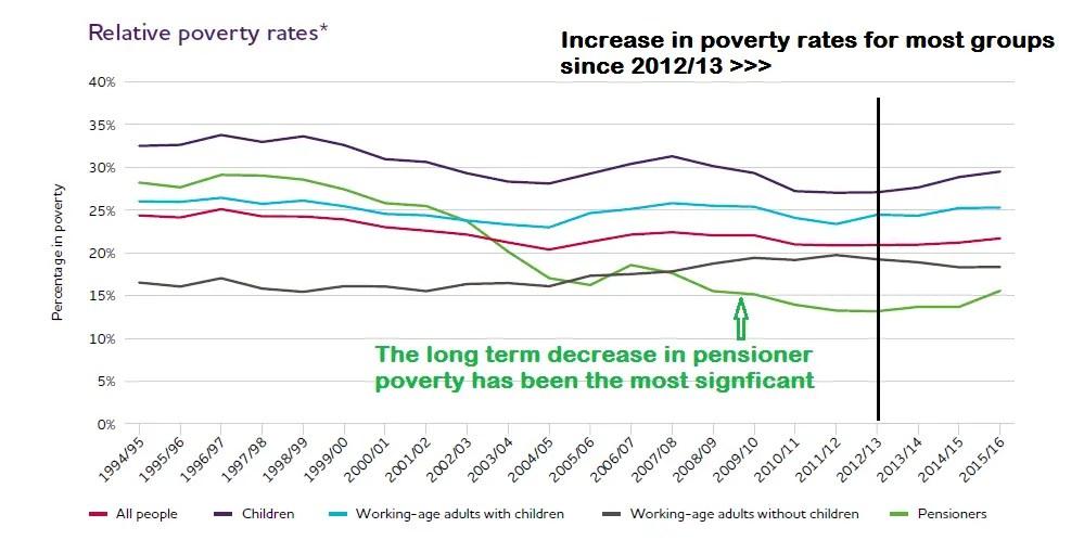 UK Poverty Trends 1996 – 2017