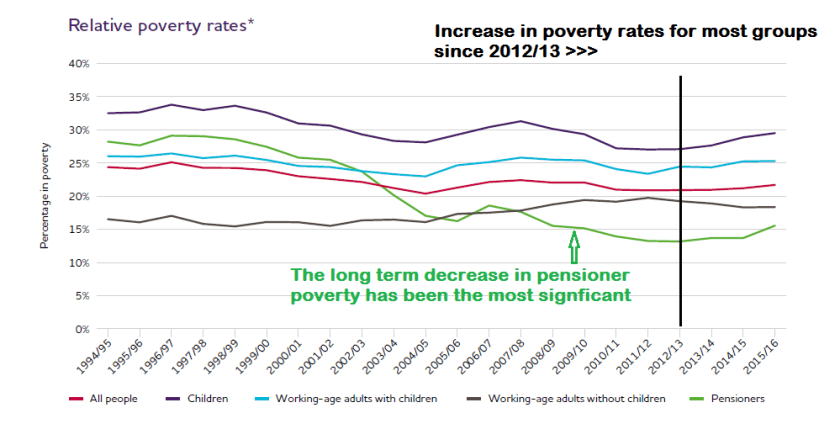 Relative Poverty Rates UK 1996 to 2016.png