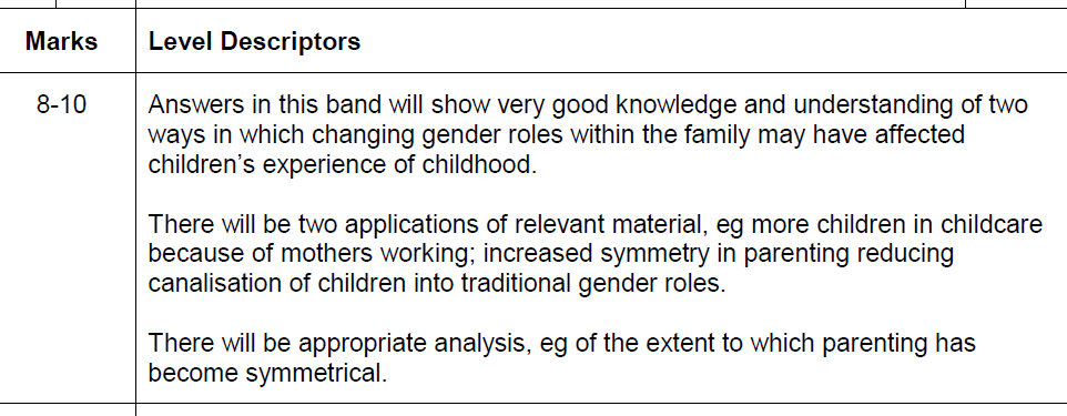 changing gender roles