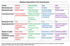 Churches, Denominations, Sects and Cults: Similarities and Differences