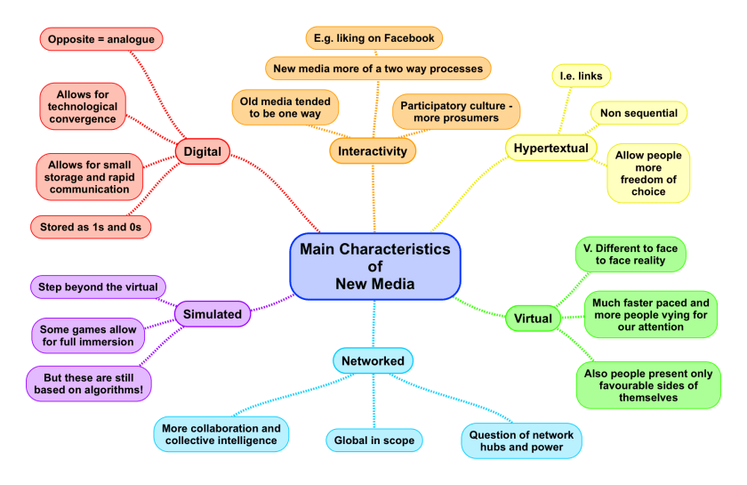 Main Characteristics of New Media_1.png