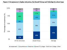 Oxford and Cambridge still seem to be biased towards the middle classes