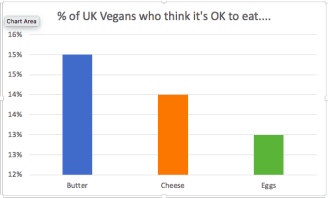 Have one in five Britons really considered going vegan?