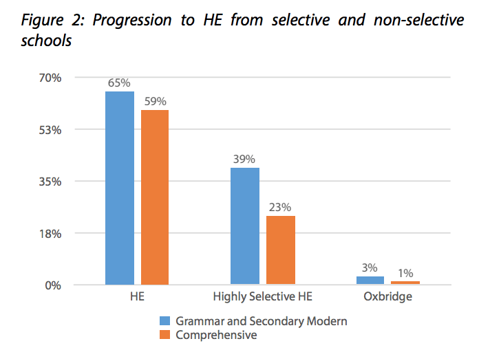 New research finds Grammar Schools provide equality of opportunity, and they're good for social mobility