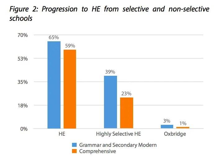 grammar schools social mobility