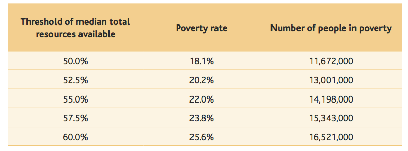 How many people are in poverty in the UK?