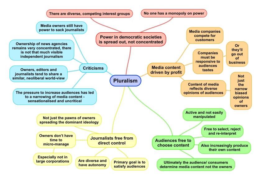 Pluralism media sociology.png