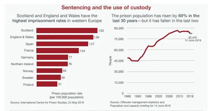 Prison population england.PNG