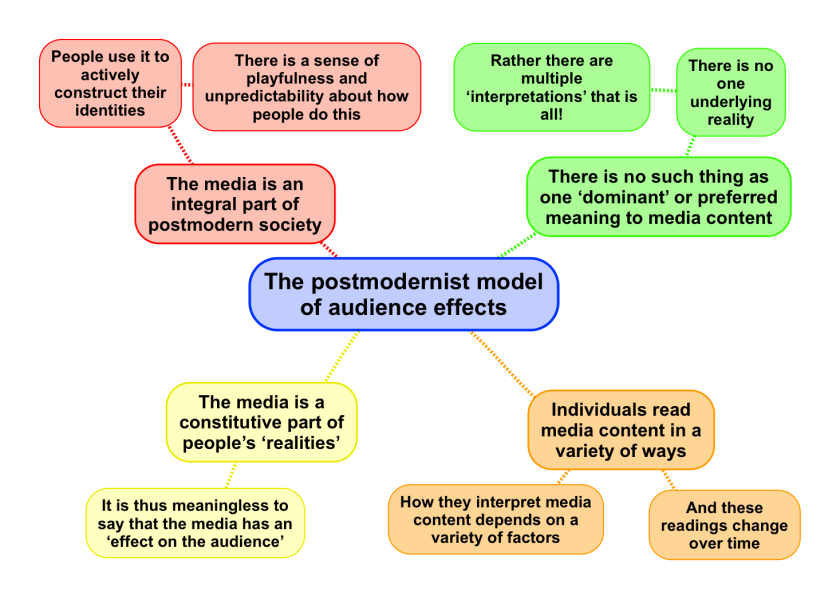 Postmodernism Revisesociology