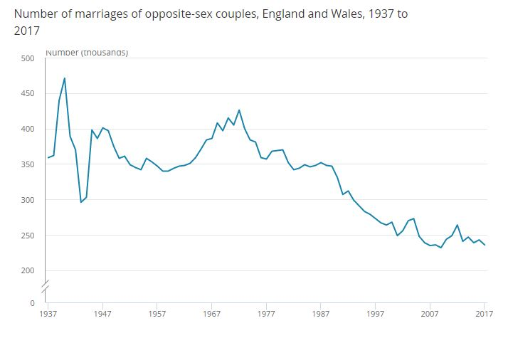 the long term trend in marriage, england and wales