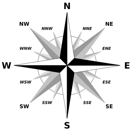 The points of a compass. Image by MediaWiki.