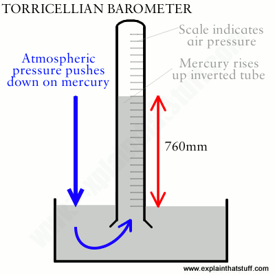 A diagram showing how a Mercury barometer works.