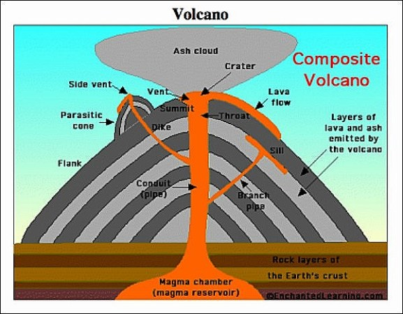 Composite cone. Image Credit Imagearcade.