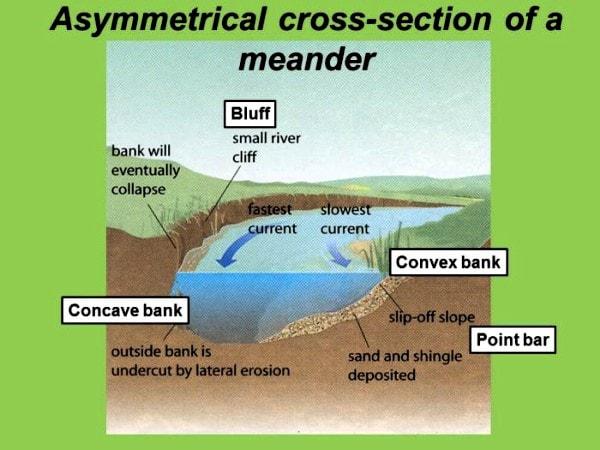 Meander cross-section. Image credit wordpress.com