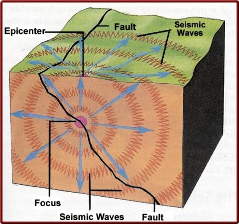 Earthquakes and their causes - Free ZIMSEC & Cambridge Revision