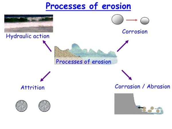 The processes of erosion. Image credit slideshare.net