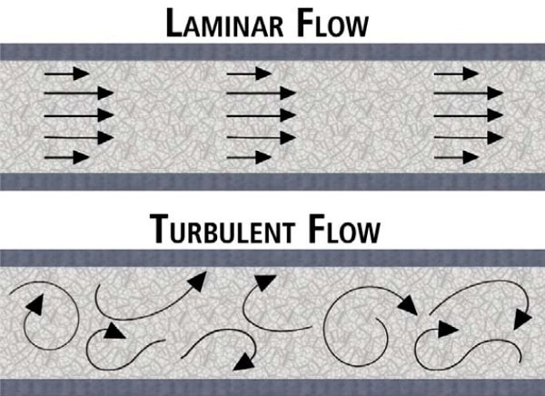 Laminar and Turbulent flow. Image credit Thepaper.cn