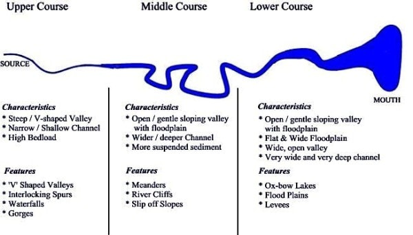 The long profile of a river. Image credit worldbuildingschool.com