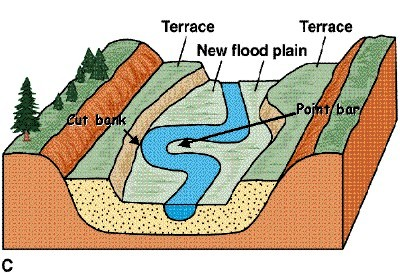 Natural terraces resulting from successive erosion of floodplains. Image credit Kent.edu
