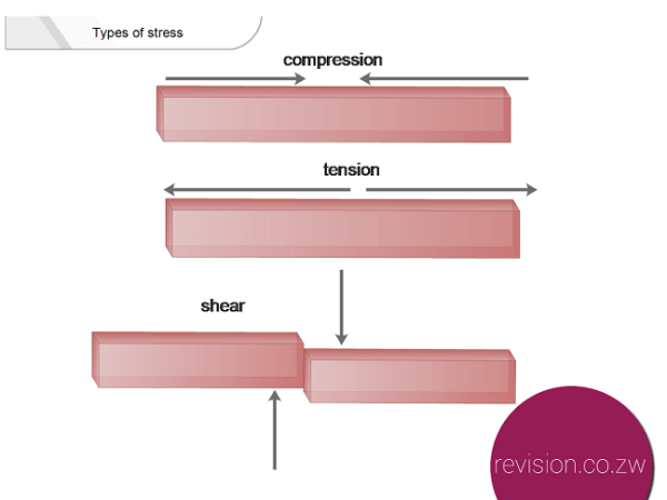 Types of stresses that affect beams. The arrows show the direction of force.