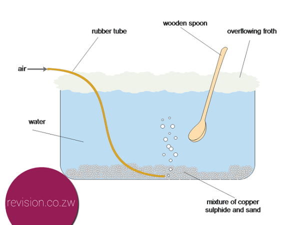 The purification of copper using the flotation cell