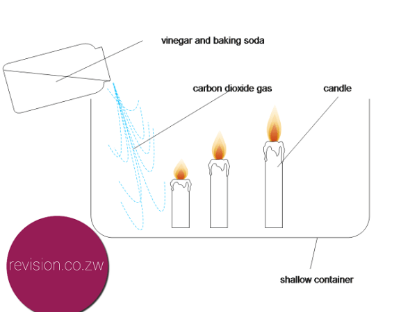 Carbon dioxide extinguishes flames