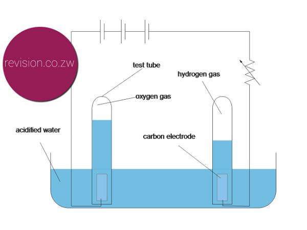 Electrolysis of water set up