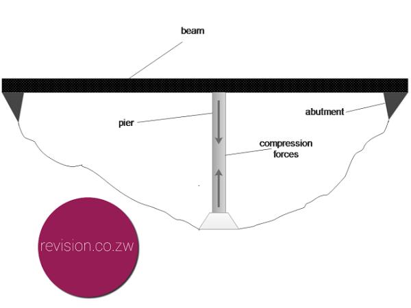 The components of a pier bridge