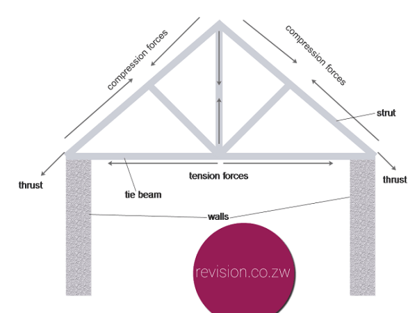 This is one of the strongest roof truss structure types