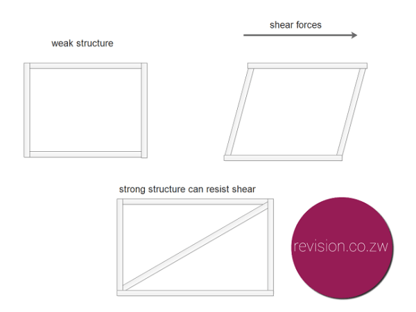 The rectangular truss is weak when subjected to shear forces