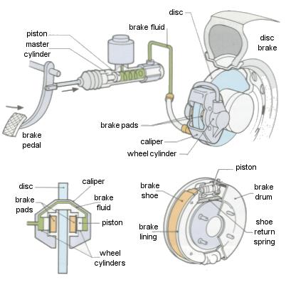 Car brakes. Image credit dtzone.com