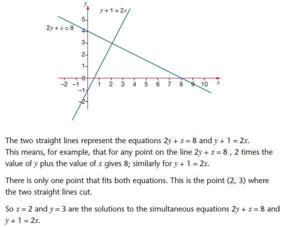 simultaneuous equations using straight line graphs