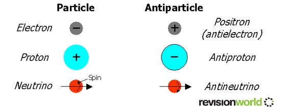 Image result for particles and antiparticles