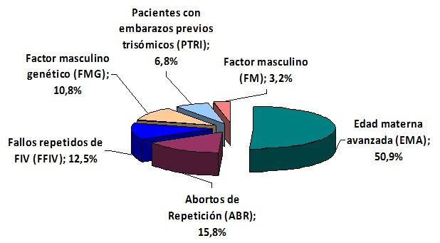 Figura 3- DGP para screening de aneuploidías. Distribución por indicaciones