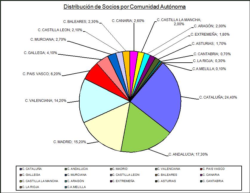 Figura 4. Distribución de socios por Comunidad Autónoma.