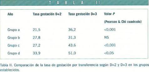 Revista jun2005 Art. 14-18 Tabla II
