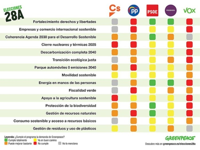 Los partidos concurren al 28A con propuestas insuficientes para la transición ecológica