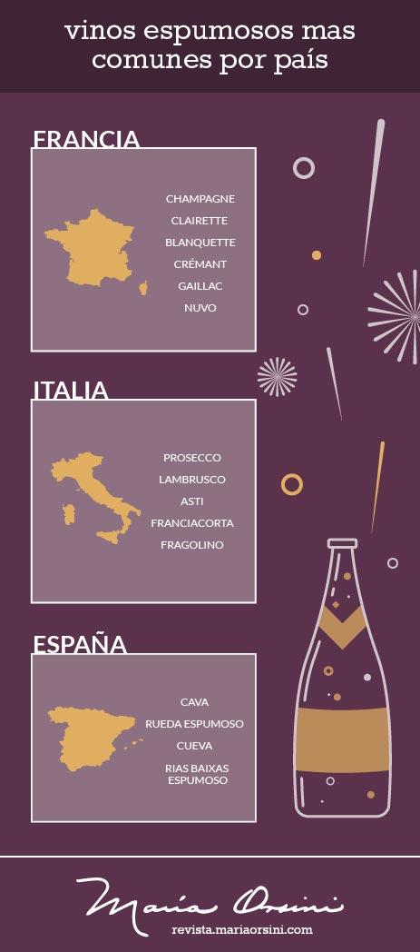 los vinos espumosos de cada país