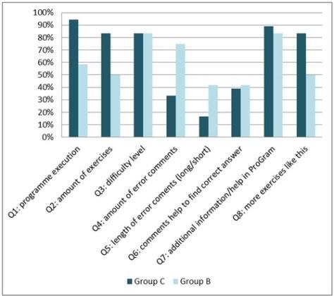 Figure 10: ProGram questionnaire: positive feedback.
