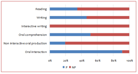 Chart 2: Percentage of participants in activities depending on required language skills (2nd edition of the A1 PFL online course)