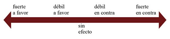 NIVELES DE EVIDENCIA Y GRADOS DE RECOMENDACIÓN: EL SISTEMA GRADE