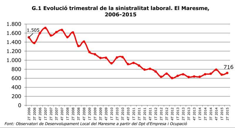 Cuadro con la evolución de los accidentes laborales en los últimos años