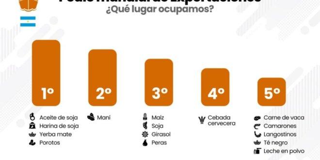 ¿Dónde está Argentina en el concierto de las exportaciones agroindustriales mundiales?