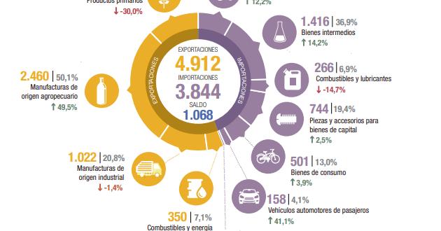 De la mano del campo, la balanza comercial argentina vuelve a mostrar números positivos.